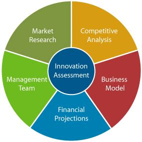 What is a Business Plan? The Purpose of a Business Plan