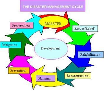 Natural disaster essay - The Oscillation Band
